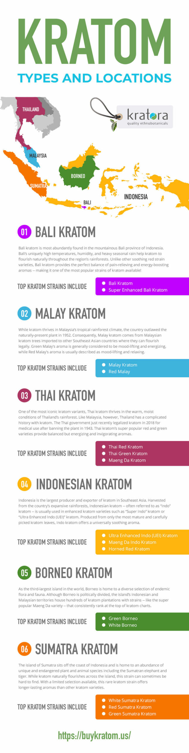 Kratom Types and Locations